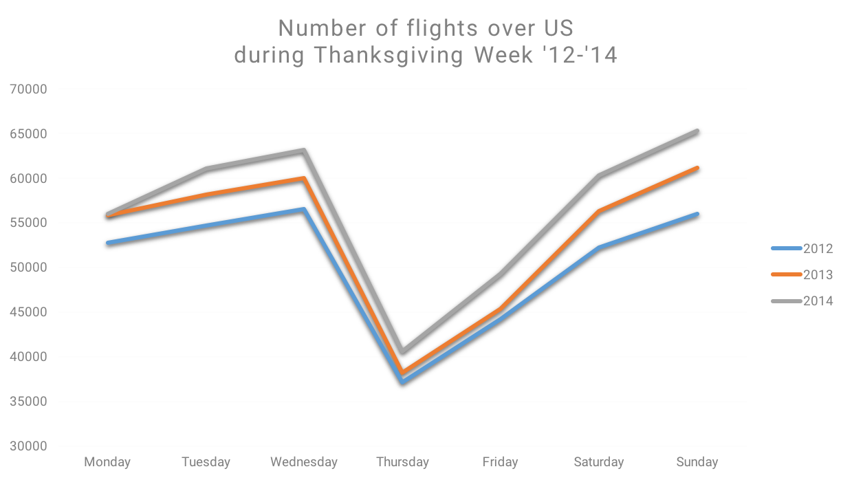Flights over US during Thanksgiving Week
