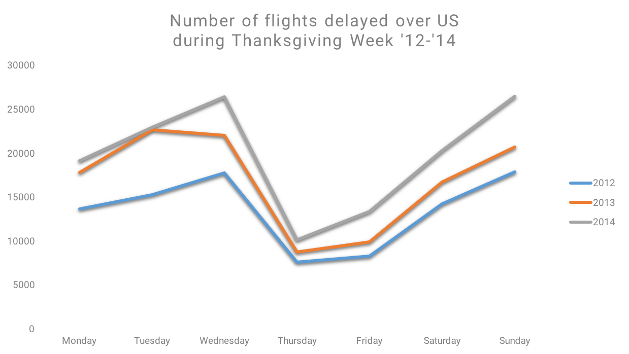 Thanksgiving Flight Delays on Thanksgiving Weekend