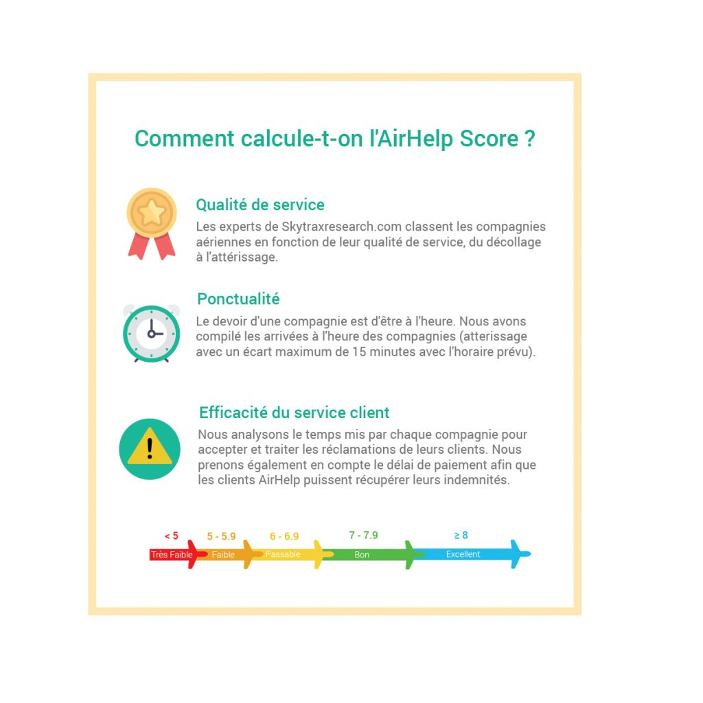 AirHelp Score méthodologie