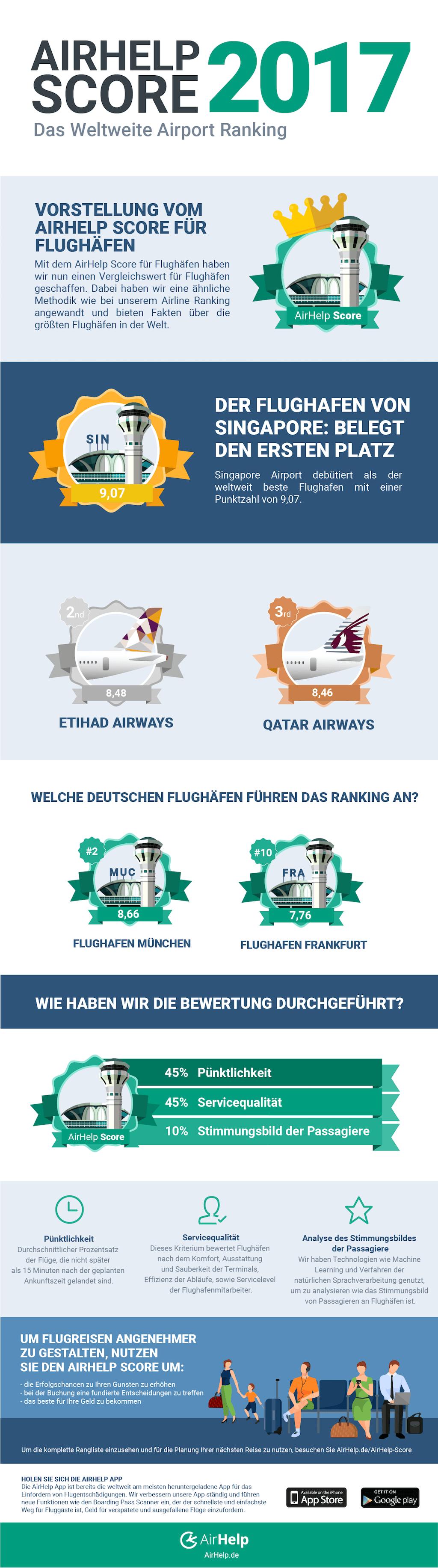 AirHelp-Airport-Score-2017-Deutschland