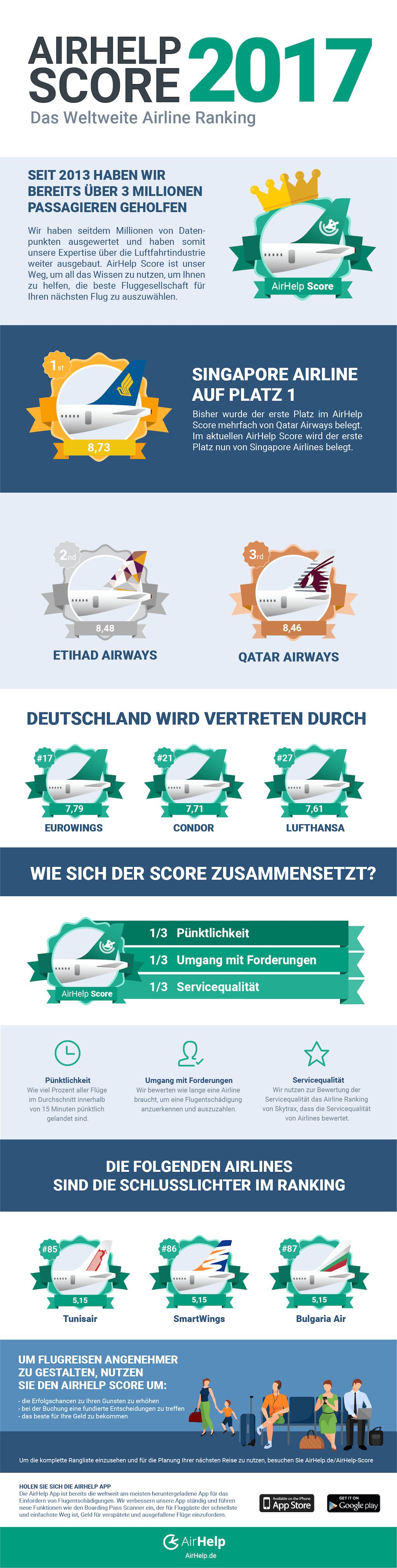 AirHelp-Airline-Score-2017-Deutschland