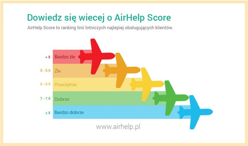 AirHelp Score_skala