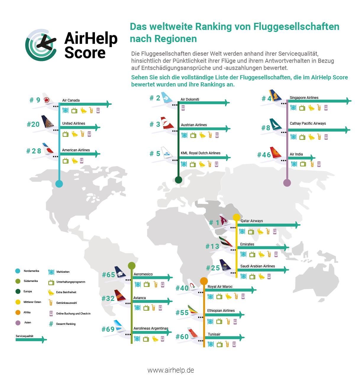 Der AirHelp Score nach Region