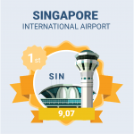 singapore airport ranking