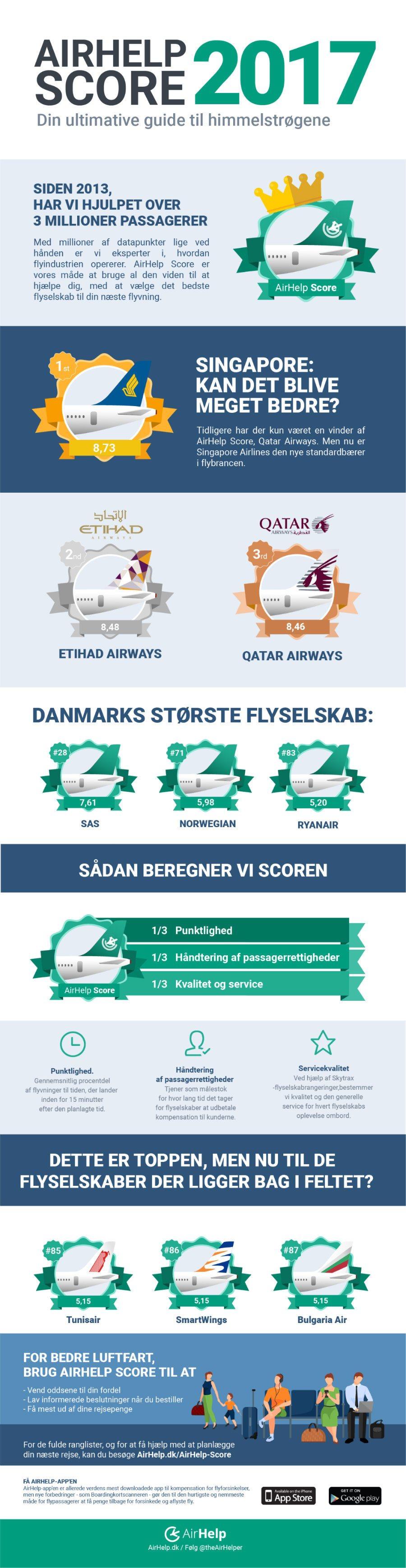 verdens bedste flyselskaber