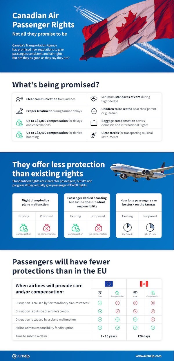 Canada's new air passenger rights are not all they promise to be - they offer less protection than existing rights and passengers will have fewer protections than in the EU