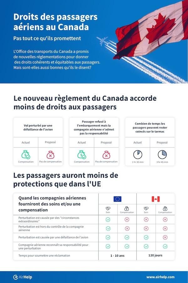Droits des Passagers Aériens au Canada - Pas Tout Qu'ils Promettent